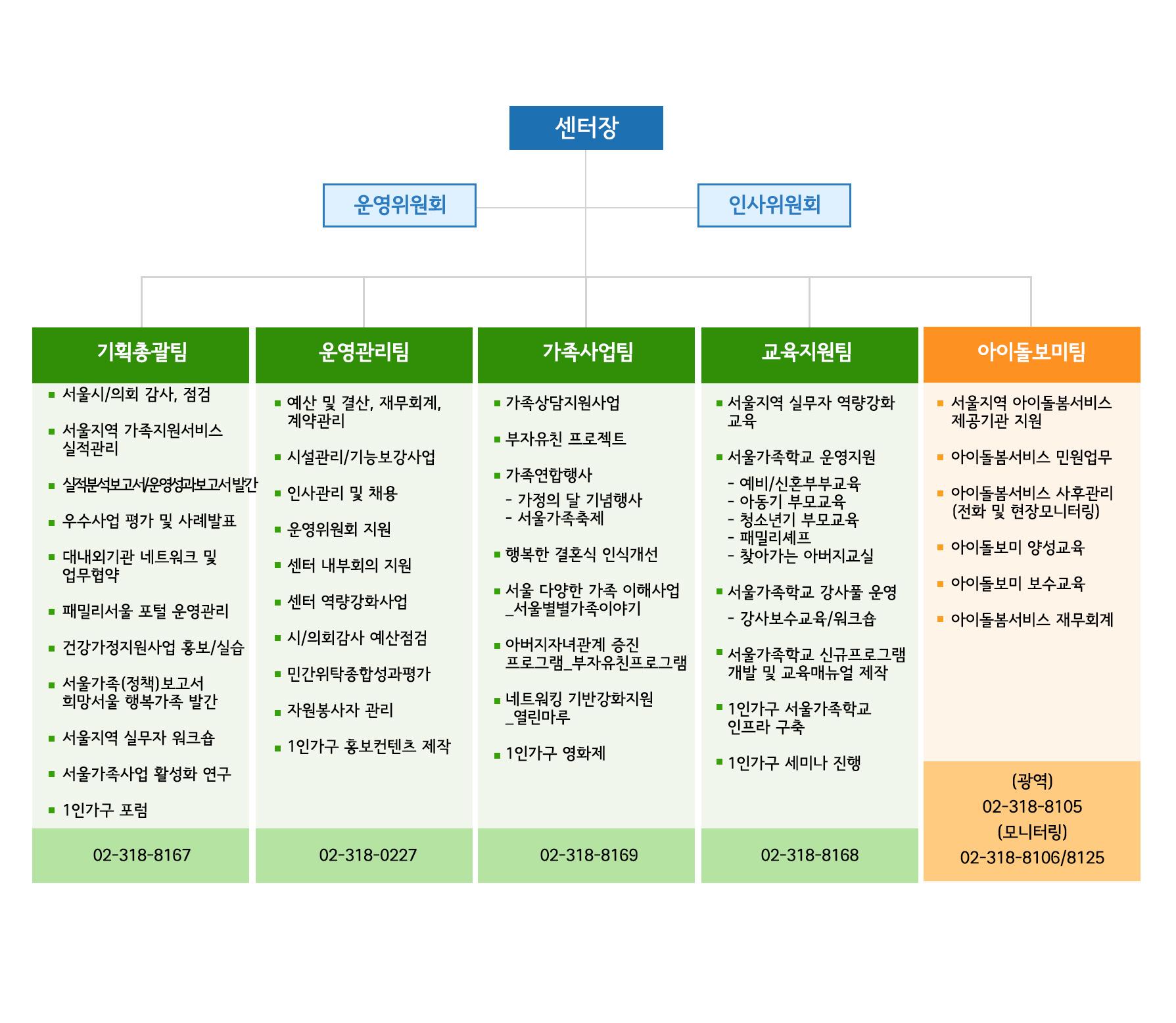 서울시 건강가정지원센터 조직도